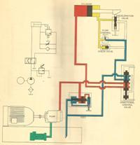Hydraulic Circuitry