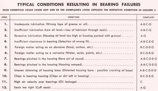 Troubleshooting of Bearing Failures Part 1