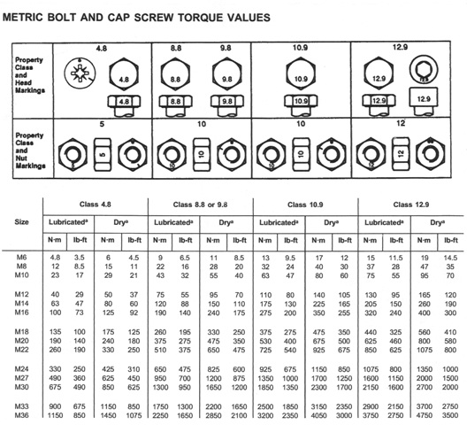 John Deere Metric Bolt & Cap Screw Torque Values