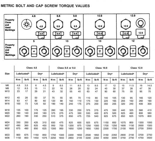 John Deere Metric Bolt & Cap Screw Torque Values