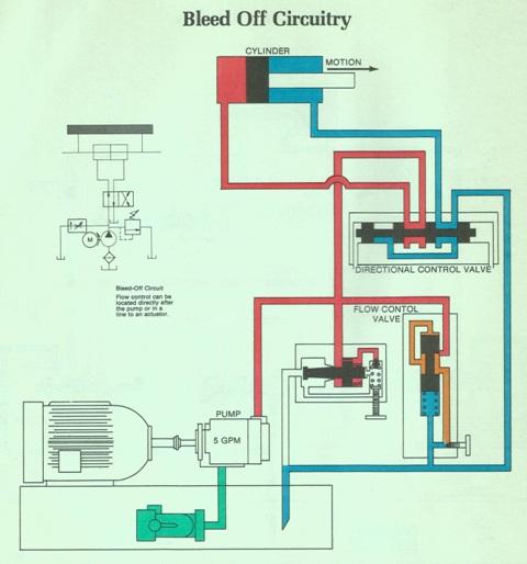 Bleed Off Circuitry