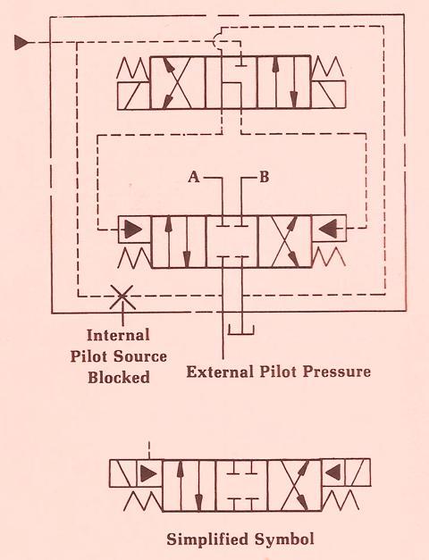 External Pilot Pressure Option for Solenoid Control