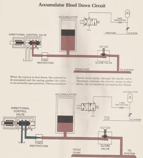 Hydraulic Accumulator Diagram : Hydraulic accumulator bleed down circuit hydrostatic