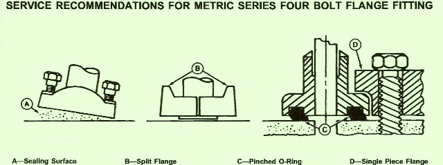 John Deere Crawler 755B – Service Recommendations on Metric Four Bolt Flange Fittings