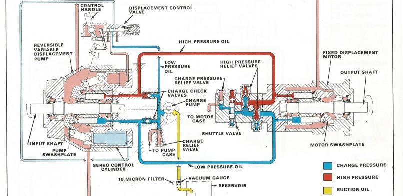 Characteristics & Circuits of a Sundstrand Sauer Danfoss Series 20
