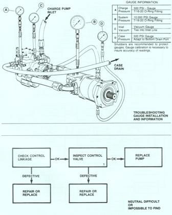 Sundstrand Sauer Danfoss Series 20 Gauge Installation – Troubleshooting