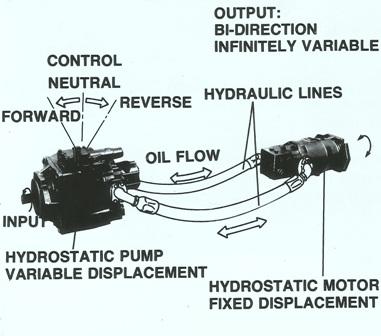 Sundstrand Sauer Danfoss Series 20 Hydrostatic Transmission