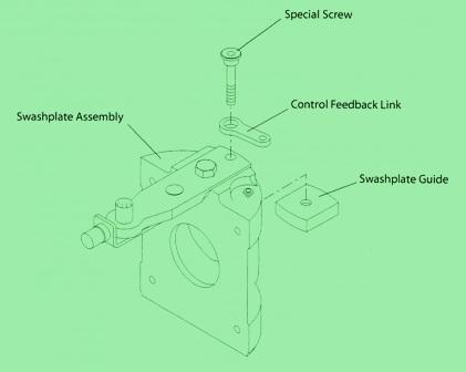 Sundstrand Sauer Danfoss Series 90 – Feedback Link Retention