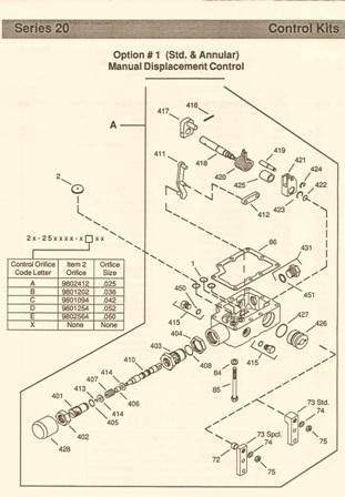 Sundstrand Sauer Danfoss Series 20 – Control Kit Option 1