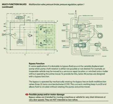 Sundstrand Sauer Danfoss Series 90 – Multi Valve Bypass Function