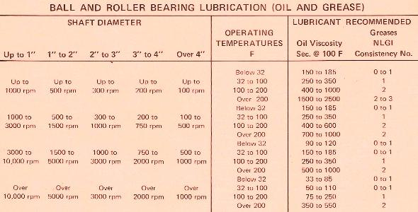 Ball and Roller Bearing Lubrication – Oil and Grease