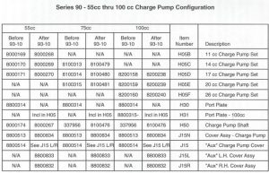 series 90 charge pump configuration