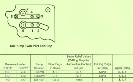 Sundstrand Sauer Danfoss Series 90 – Pump Twin Port Endcap