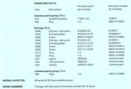 Sundstrand Sauer Danfoss Series 90 75cc – Block Joint Change