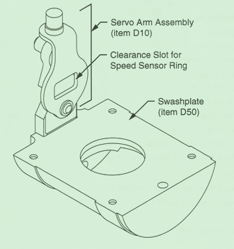 Sundstrand Sauer Danfoss Series 90 – Servo Arm Interference