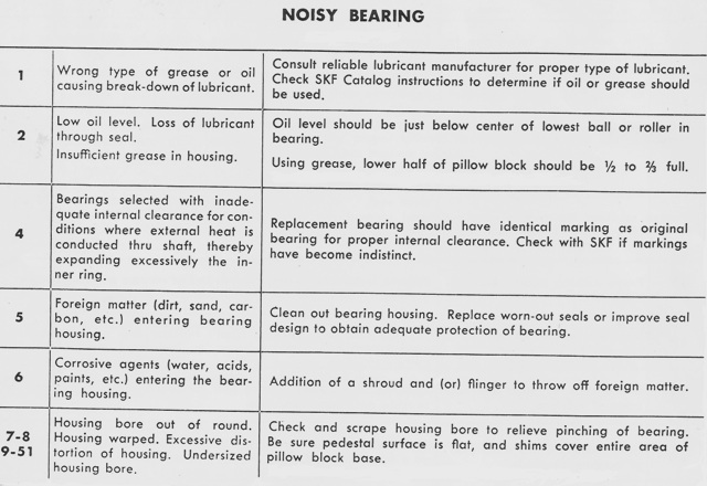 Noisy Bearings Part 1
