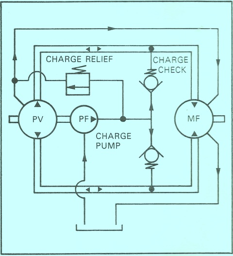 Sundstrand Sauer Danfoss Series 15 Charge Pump