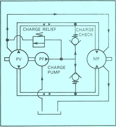 Sundstrand Sauer Danfoss Series 15 Charge Pump