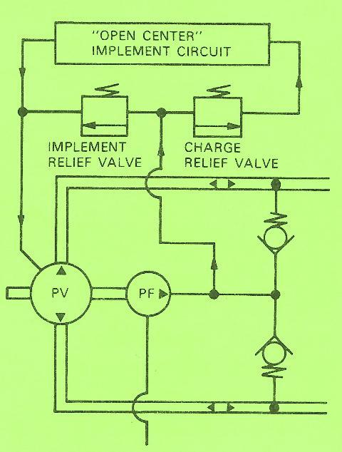 Sundstrand Sauer Danfoss Series Optional Implement Relief Valve