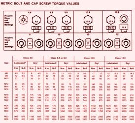 John Deere Crawler 755B Torque Values (Metric)