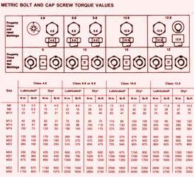 John Deere Crawler 755B Torque Values (Metric)