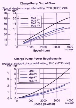 Sundstrand Sauer Danfoss Series 40 Charge Pump Flow & Power Requirements