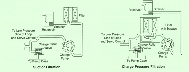 Sundstrand Sauer Danfoss Series 40 Charge Pump Filtration