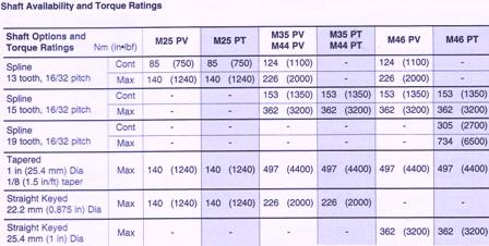 Sundstrand Sauer Danfoss Series 40 Shaft Options