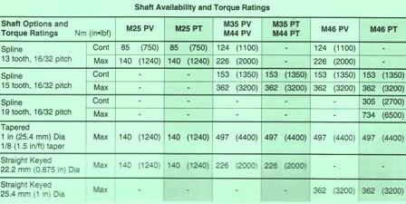 Sundstrand Sauer Danfoss Series 40 M46 Shaft and Torque Chart