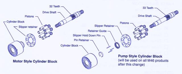 Sundstrand Sauer Danfoss Series 40 Cylinder Block Change