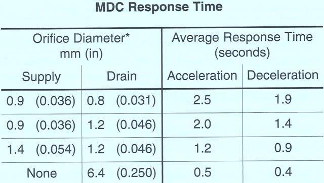 Sunstrand Sauer Danfoss Series 40 – Response Time