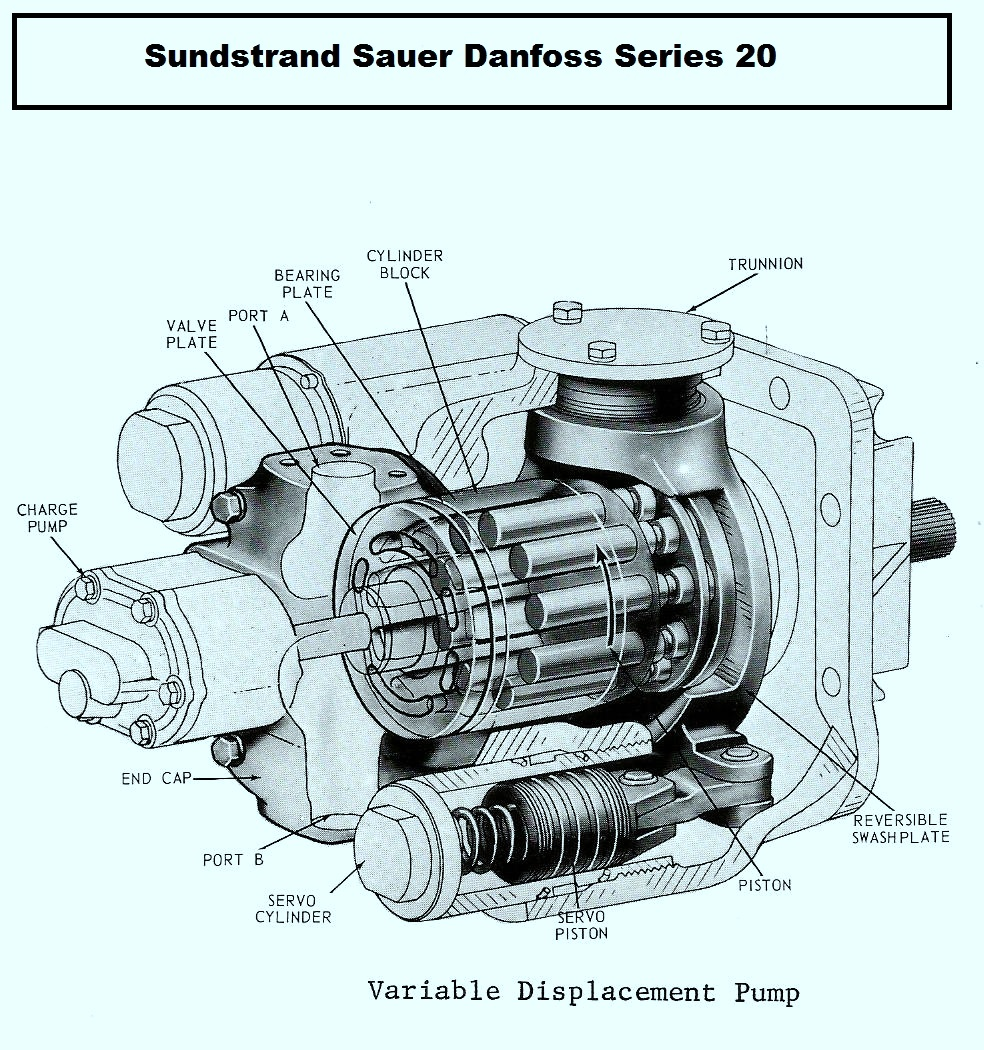 How to Choose the Correct Size Unit for your Sundstrand Sauer Danfoss Series 20