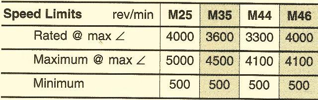 Sundstrand Sauer Danfoss Series 40 – Case Pressure & Speed Limits