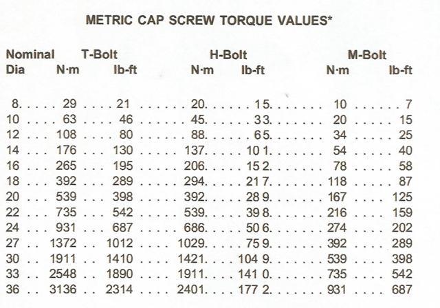 John Deere Crawler 755B Metric Cap Screw Torque Values