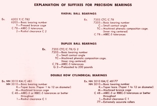 Suffixes for Precision Bearings