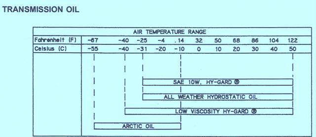 John Deere 755B Crawler – Transmission Oil Chart