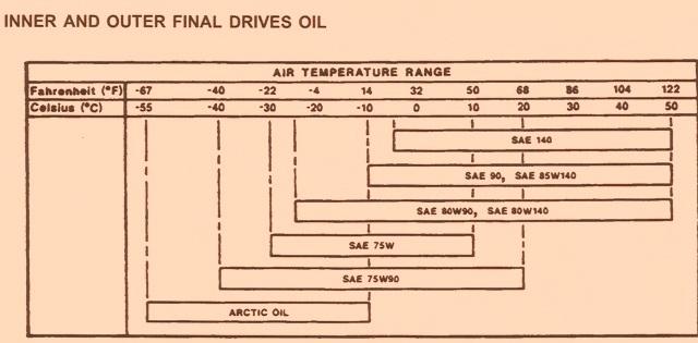 John Deere 755B Crawler – Inner & Outer Final Drive Oil