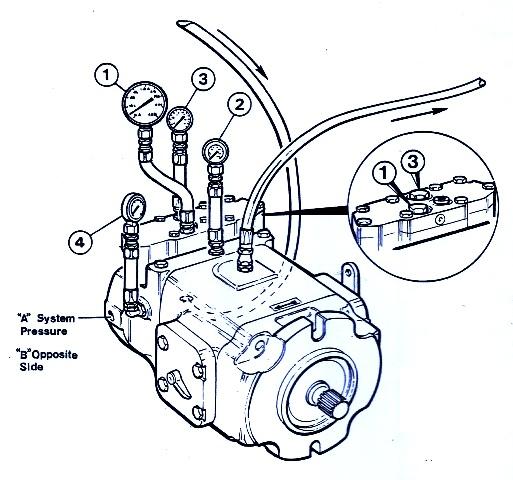 Denison Hydraulic System Pressure Gauge