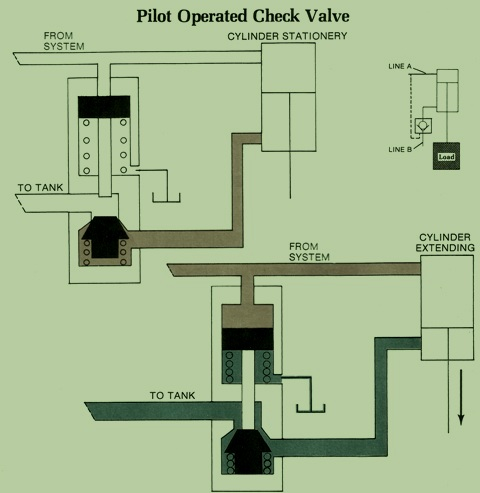 Operation of a Pilot Check Valve