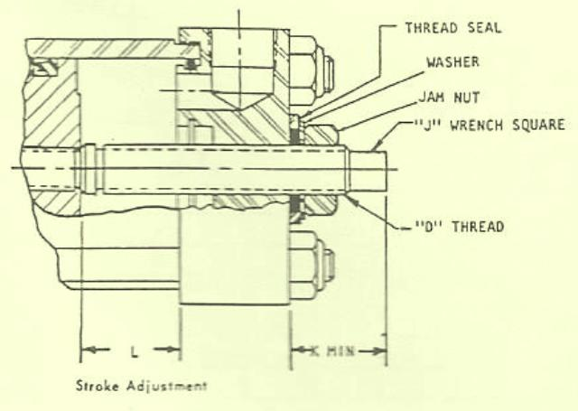 Rexroth Hydraulic & Pneumatic Cylinders Stroke Adjustments