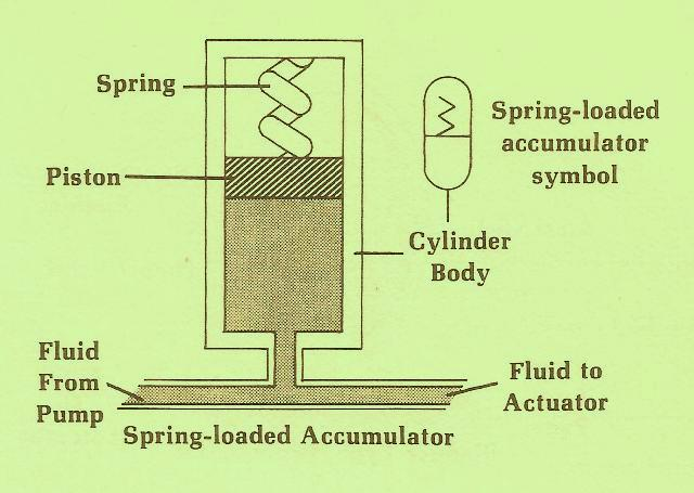 Hydraulic Accumulator Spring Loaded