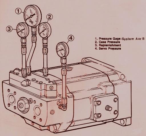 Denison Goldcup Series – System Pressure Gauge