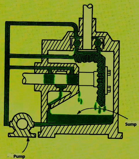 Recirculating Lubrication