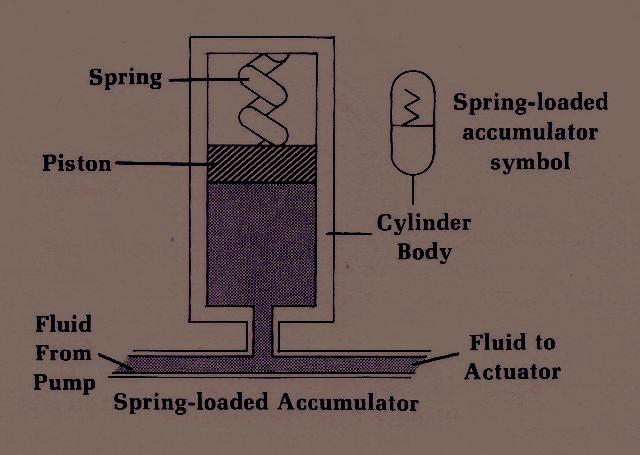 The Function of A Hydraulic Spring Loaded Accumulator