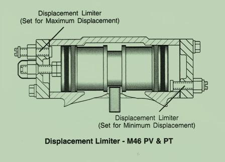 Sundstrand Sauer Danfoss Hydraulic Series 40 M46 Displacement Limiters