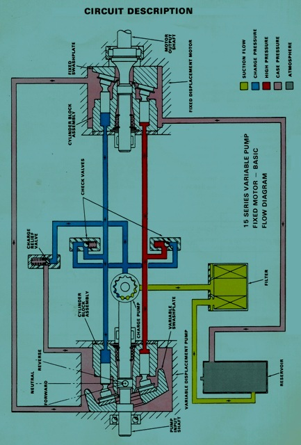 sundstrand sauer danfoss hydraulic series 15 – explanation of the circuit  system