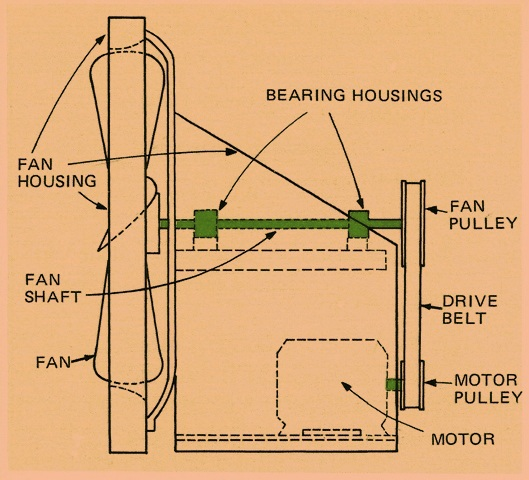 How Shafts Work in Electric Motors