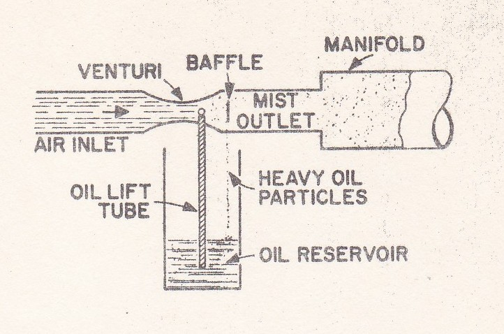 Oil Mist Lubrication for Machinery
