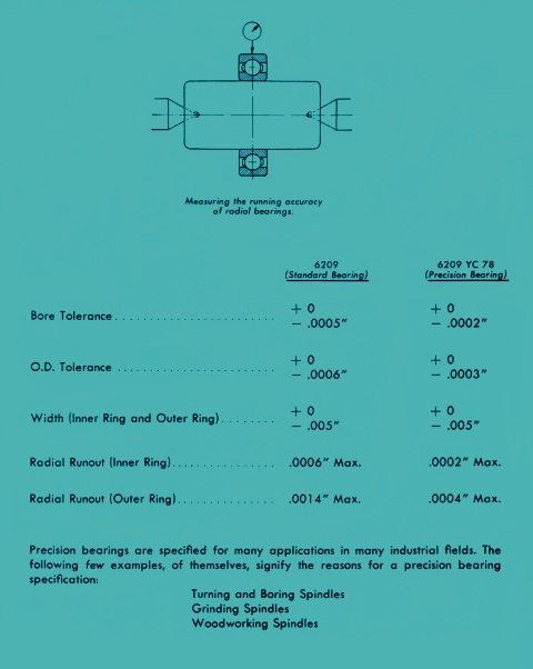 Whether to Use a Precision Bearing or a Standard Bearing
