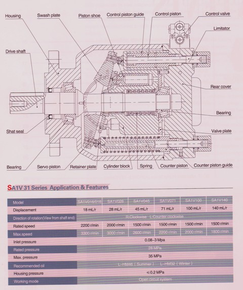 SAIV 31 Series Variable Piston Pump Application Features and Model Code